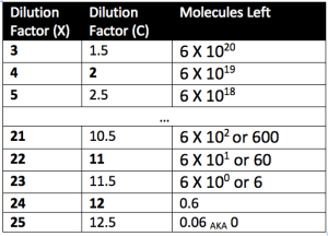 Avogadro Table
