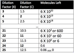 Avogadro Table